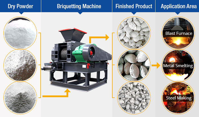 Ore Powder Briquette Press
